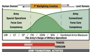 army foundational activities