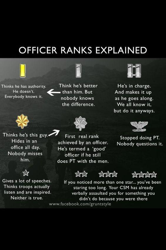 of-rank